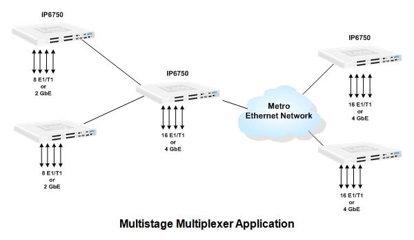 modular access 16e1    ge    tdmoe  ethernet